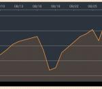 変化が見られながらも上昇する米国株【21年8月振り返り】