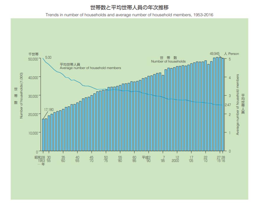 核家族世帯の割合から見る、今後の日本人の生活スタイル