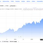 コストコ・ホールセール【COST】の銘柄分析。小売りのサブスク成功モデル。