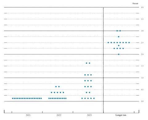 【FOMC】2023年末まで少なくとも2回の利上げか