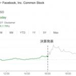 フェイスブック、iPhoneユーザへの広告収益の伸び鈍化【21年7-9月期】