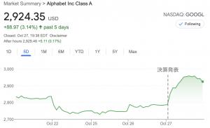 グーグルの親会社、iOS変更の悪影響も少なく好業績【21年7-9月期】