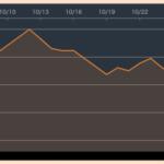 調子の上がらなかった10月の米国株【20年10月振り返り】