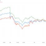 【市況解説】株式市場が急落!トレンドフォロー型CTAの損切が原因か