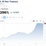 長期金利の上昇は始まったばかり。今後の株価への影響に要警戒。